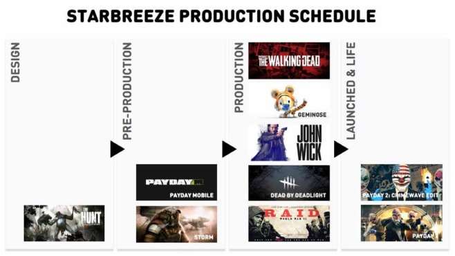 star_productionschedule