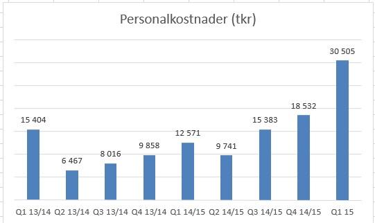 personalkostnad_historik